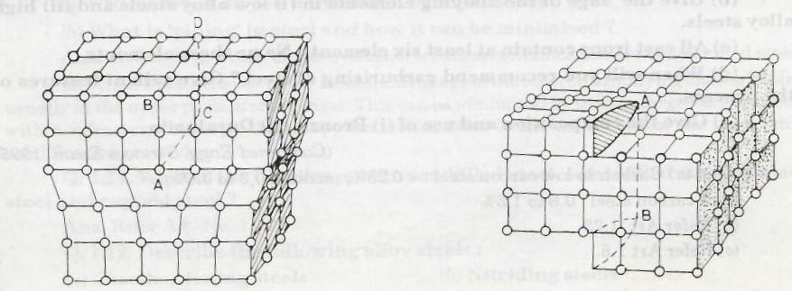 Sketch and discuss the defects in a lattice structure of a