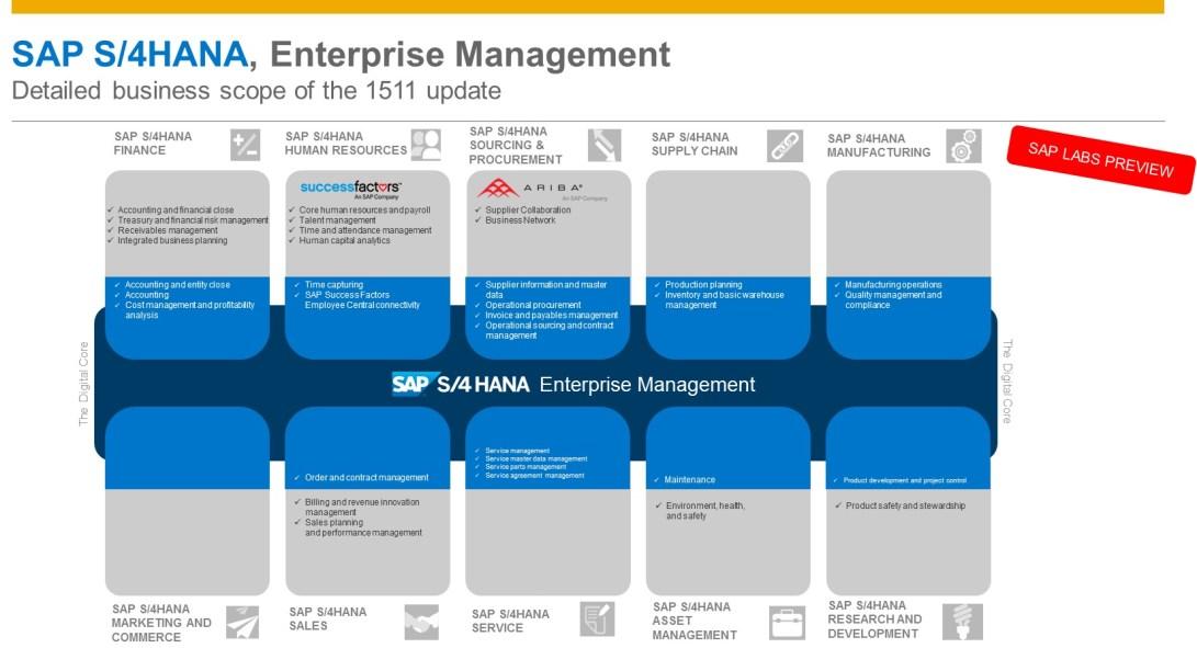SAP S/4HANA 1511 - Limelight Solutions
