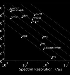 large spectroscopic surveys are rapidly changing the landscape of galactic archaeology [ 1620 x 1350 Pixel ]