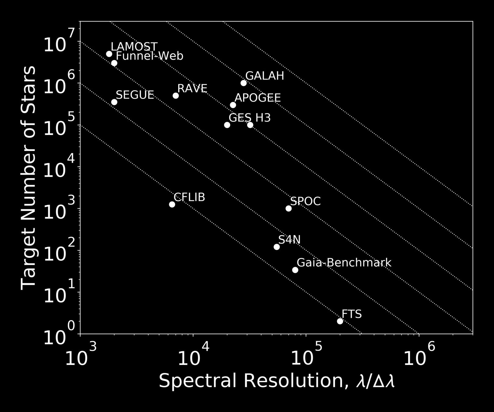 hight resolution of large spectroscopic surveys are rapidly changing the landscape of galactic archaeology