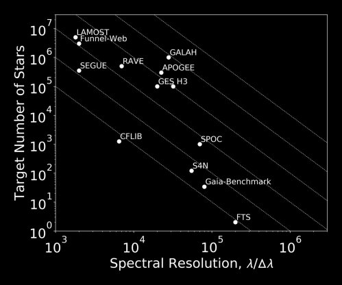 small resolution of large spectroscopic surveys are rapidly changing the landscape of galactic archaeology