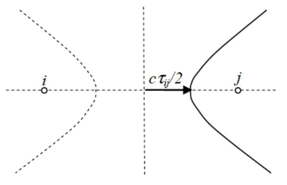 Copy of Copy of Copy of Time delay estimation