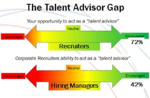 TA Survey: Hiring Managers Say They Can Recruit Better  ERE