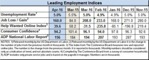Leading indicators April 2016