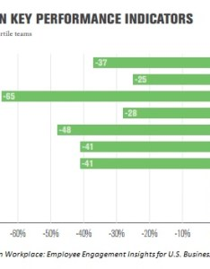Gallup engagement chart also the roi of improving employee tlnt rh