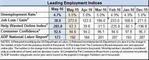 Leading econ indices May 2016