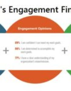 Shrm engagement findings chart also don   confuse job satisfaction and tlnt rh