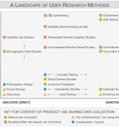 chart of 20 user research methods classified along 3 dimensions [ 1194 x 939 Pixel ]