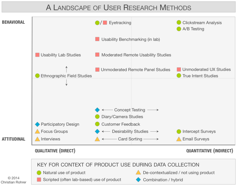 medium resolution of chart of 20 user research methods classified along 3 dimensions