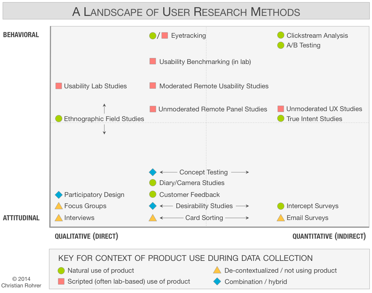 hight resolution of chart of 20 user research methods classified along 3 dimensions