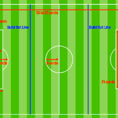 Soccer Field Positions Diagram Briggs And Stratton Parts The Build-out Line: A Wonderful Idea That Needs An 'into Play' Tweak 10/31/2016