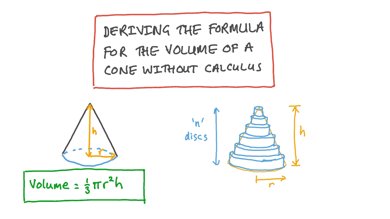 Video Deriving The Formula For The Volume Of A Cone