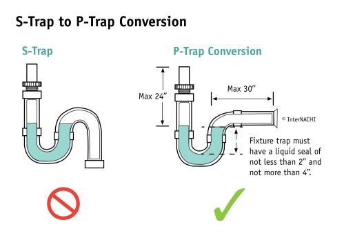 small resolution of residential plumbing overview for inspectors course