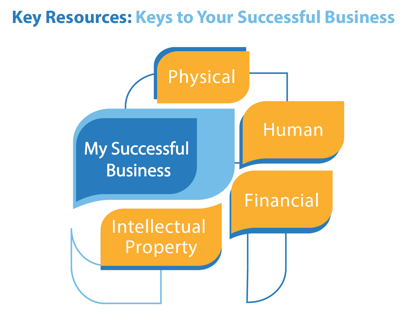Key Resources Are Essential To Your Business Success Score