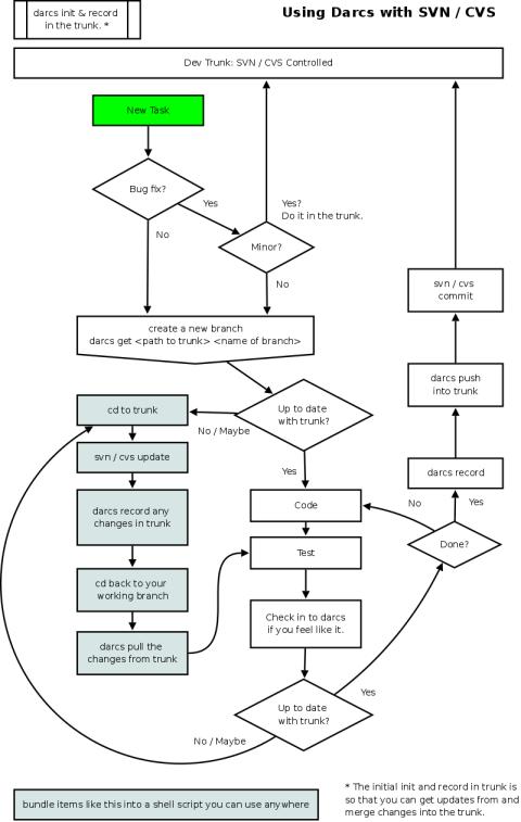 Using Darcs with SVN / CVS Flow Chart · weblog.masukomi.org
