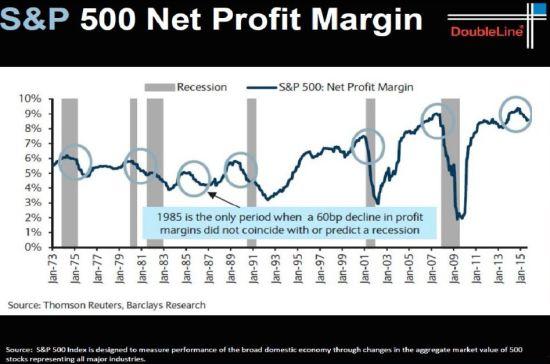 20151024-S&P 500 Net profit