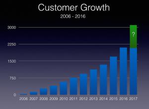 10 year growth