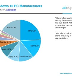 similar to the past month when it comes to the top pc manufacturers worldwide hp has retained its number one spot gaining 0 5 from last month s 23 8  [ 1024 x 768 Pixel ]