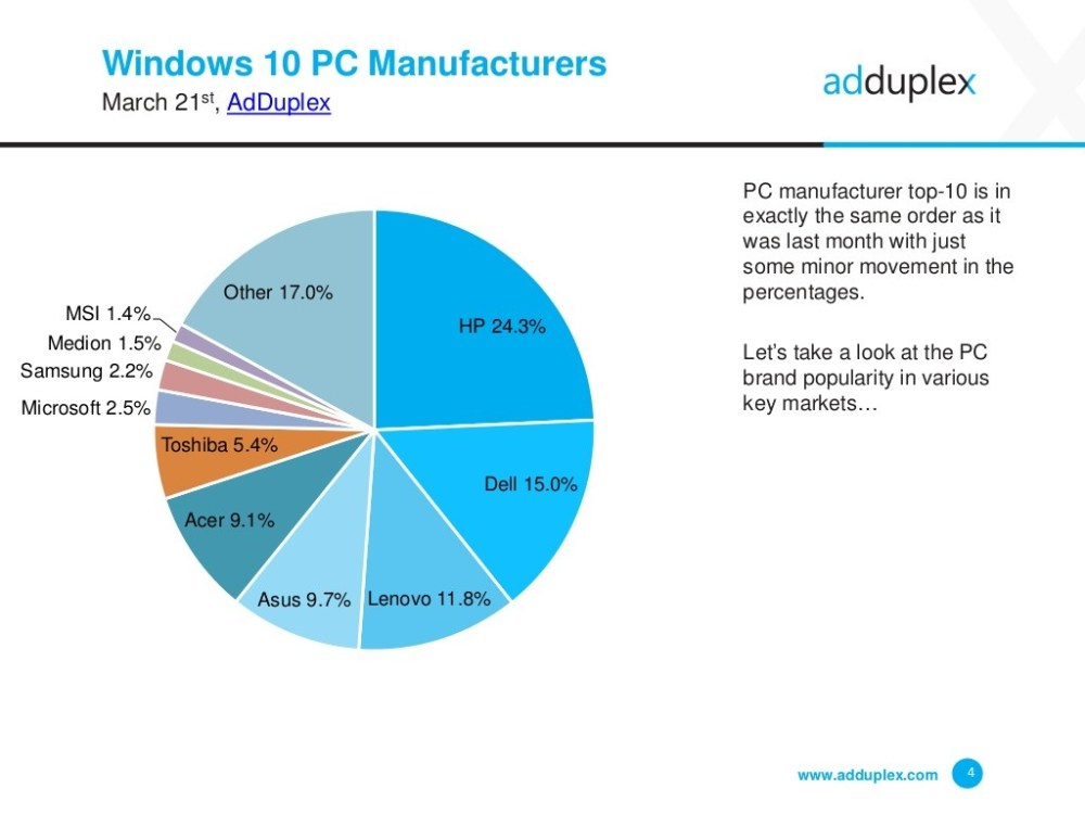 medium resolution of similar to the past month when it comes to the top pc manufacturers worldwide hp has retained its number one spot gaining 0 5 from last month s 23 8