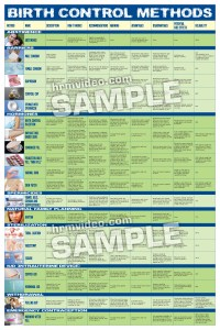 Birth Control Methods Large Laminated Chart & Print