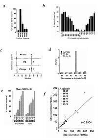 In vivo antigen challenge in celiac disease identifies a
