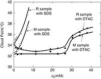 Effects of surfactants on cloud points in aqueous poly(N