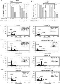 Blockade of mTOR signaling potentiates the ability of