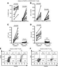 Intratumoral regulatory T cells upregulate