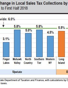 Local sales tax collections are up in   news sports jobs adirondack daily enterprise also rh adirondackdailyenterprise
