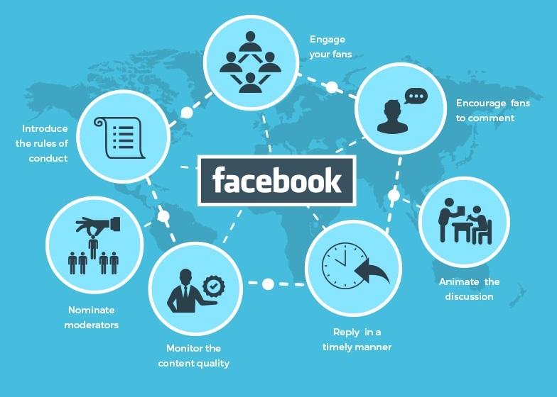 Infographic: Fundamentals of Facebook Marketing - Online Marketing Institute