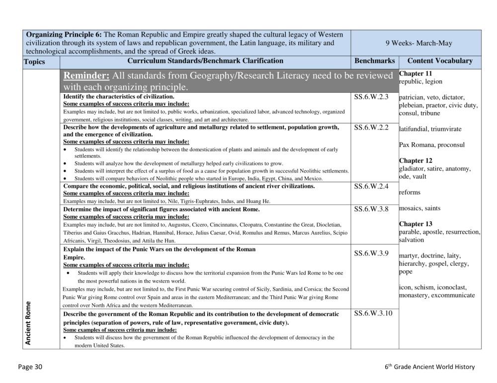 medium resolution of Organizing Principle 6 - Ancient Rome: VCS Secondary Social Studies  Department