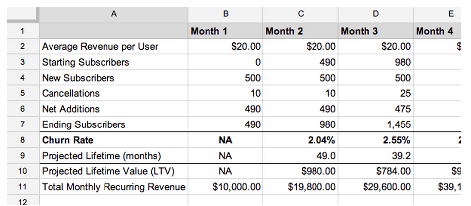 A Complete Guide to Forecasting Sales for Your Monthly Subscription ...