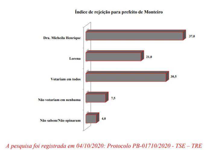 Primeira-pesquina-Monteiro-Rejei%C3%A7%C3%A3o Juiz libera pesquisa DATAVOX e resultado demonstra crescimento de Lorena na disputa em Monteiro; veja números