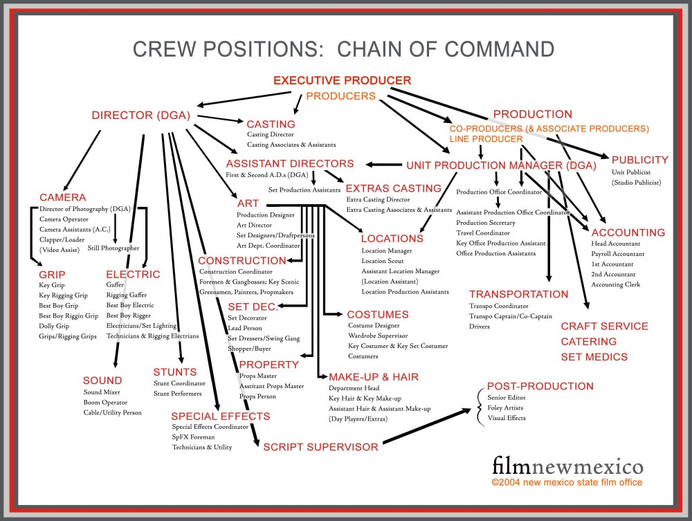 medium resolution of film set diagram production tips what to expect on your first film or video setproduction tips what to expect