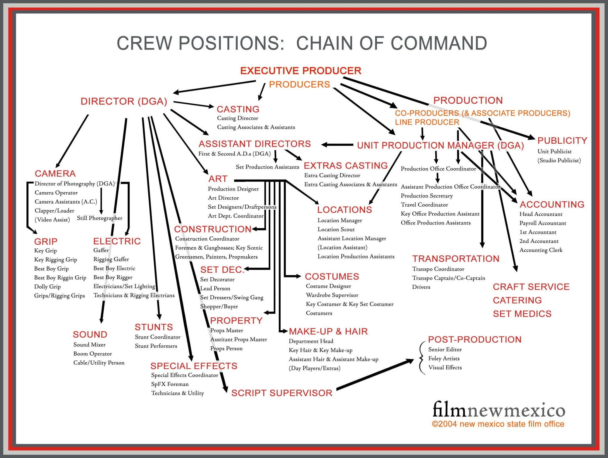 hight resolution of film set diagram production tips what to expect on your first film or video setproduction tips what to expect