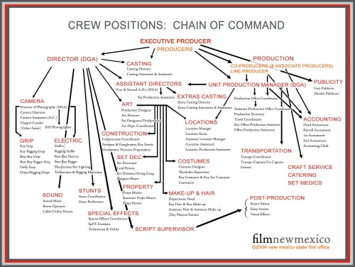 small resolution of film set diagram production tips what to expect on your first film or video setproduction tips what to expect