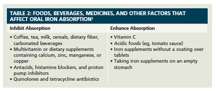 The Importance of Iron and Use of Iron Supplements