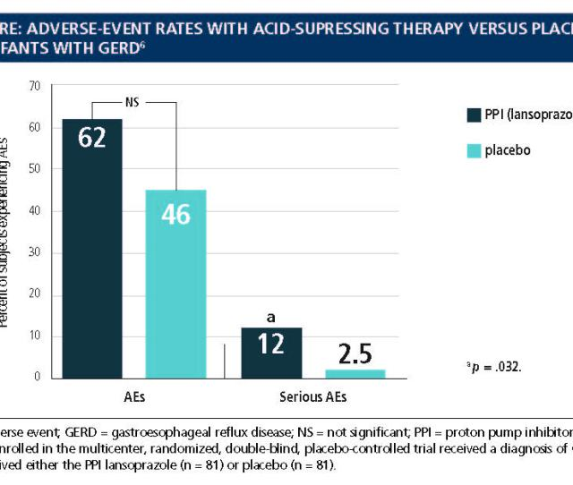 In A  Multicenter Randomized Double Blind Placebo Controlled Trial Assessing The Efficacy And Safety Of The Ppi Lansoprazole In Infants With Gerd