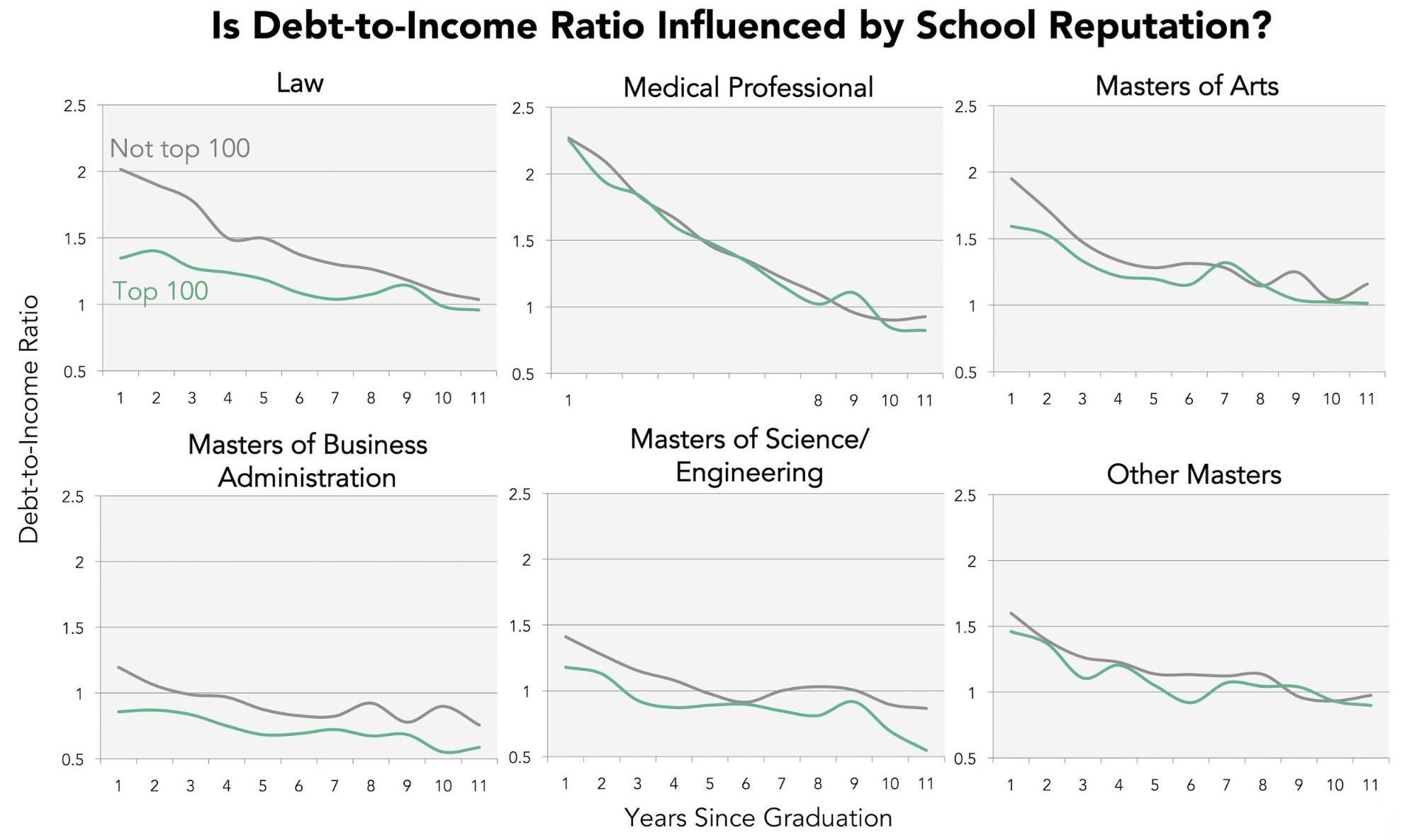 hight resolution of  on whether a graduate s degree program landed in the top 100 for their field then charted debt to income trajectory over 11 years post graduation