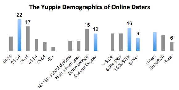 The Rise of Online Dating