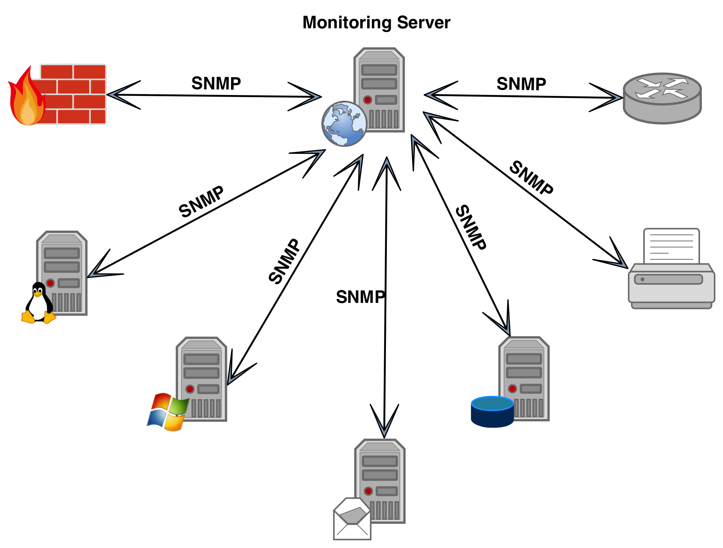 Simple Network Management Protocol Study Project
