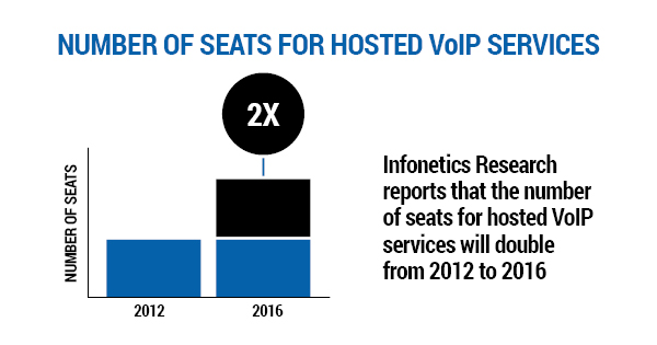 voip solution
