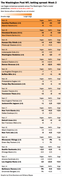 NFL Week 2 ATS picks: The top games worth betting on - The ...