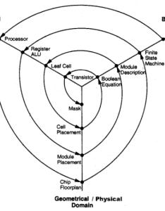 Gajski  chart also lecture design flow rh presbee