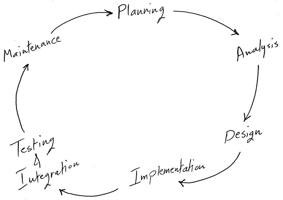software development life cycle stages explained