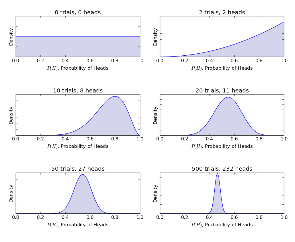 beta-binomial model
