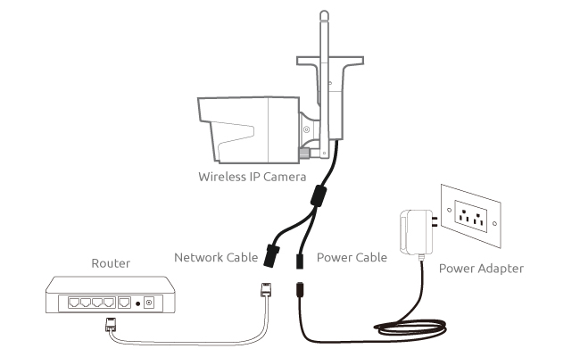 IP Camera Network: Setup Steps (Diagram, Screenshots