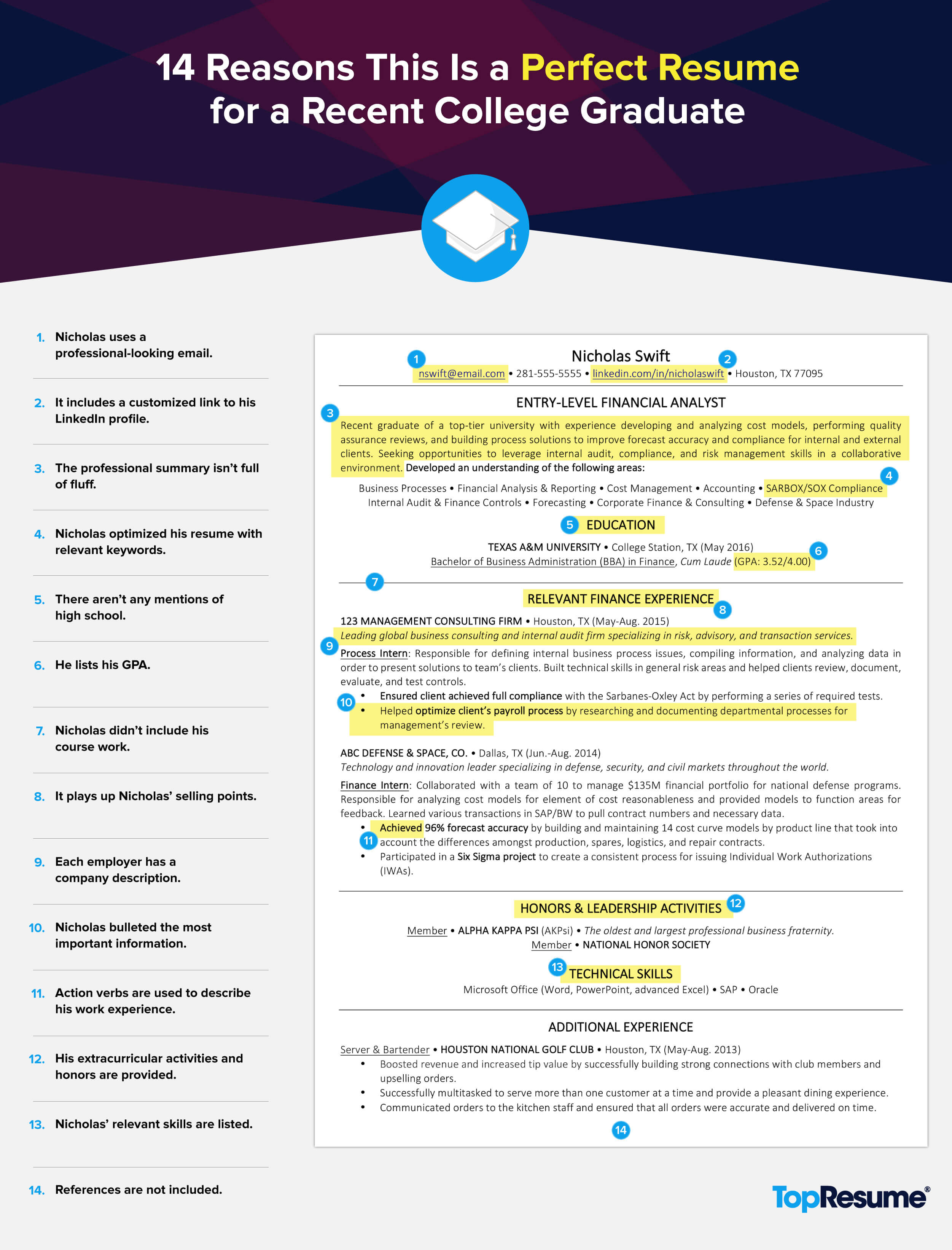 How To Make The Perfect Resume For Free 14 Reasons This Is A Perfect Recent College Graduate Resume