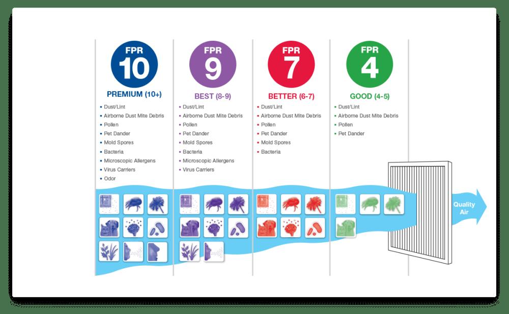 medium resolution of air filter performance rating system