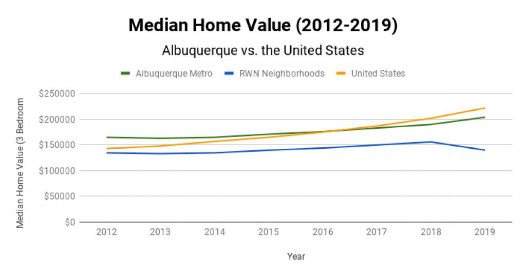 Albuquerque Real Estate Market Median Home Value 2012-2019